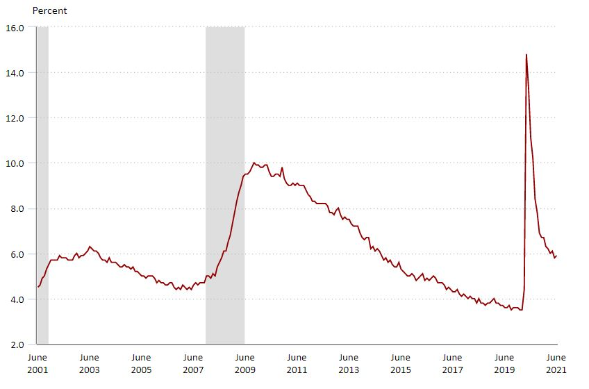 Q3 Accounting and Finance Employment Report